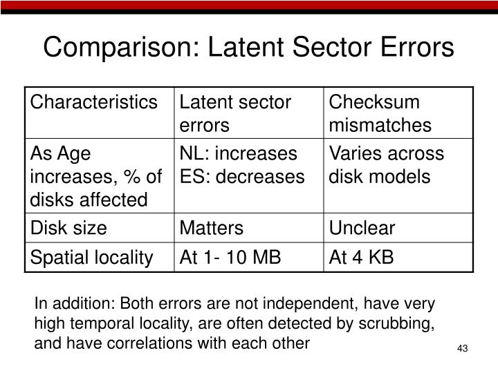 Comparison: Latent Sector Errors