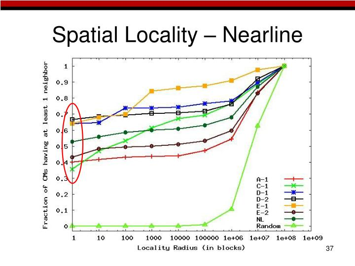 Spatial Locality – Nearline