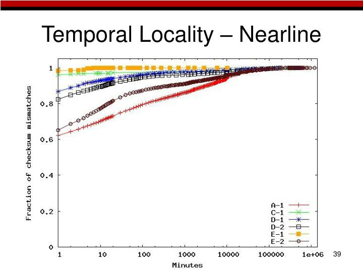 Temporal Locality – Nearline