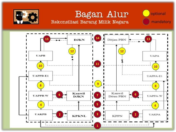 Bagan Alur