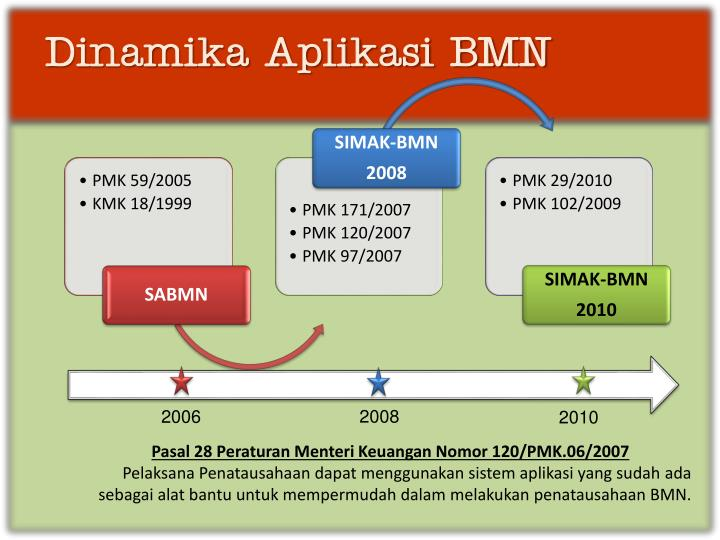 Dinamika Aplikasi BMN