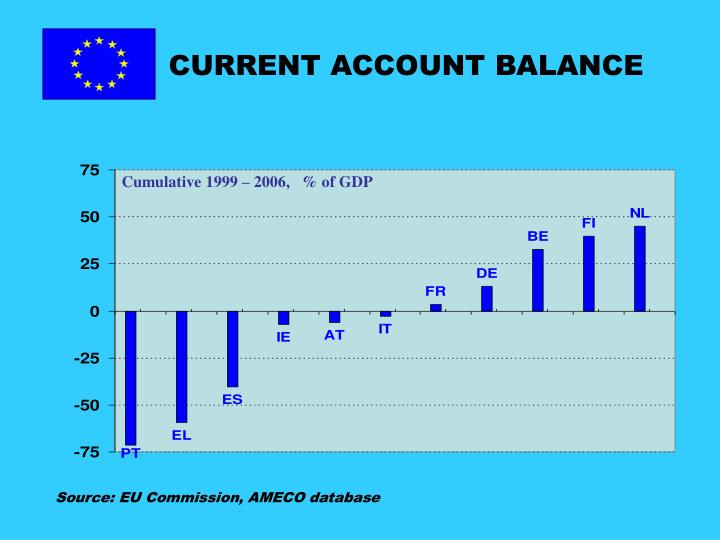 CURRENT ACCOUNT BALANCE
