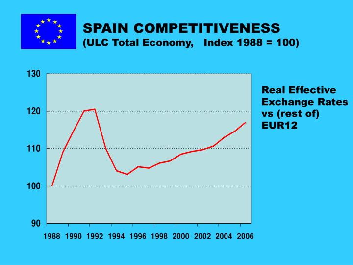 SPAIN COMPETITIVENESS
