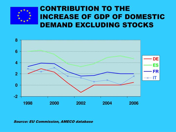 CONTRIBUTION TO THE INCREASE OF GDP OF DOMESTIC DEMAND EXCLUDING STOCKS