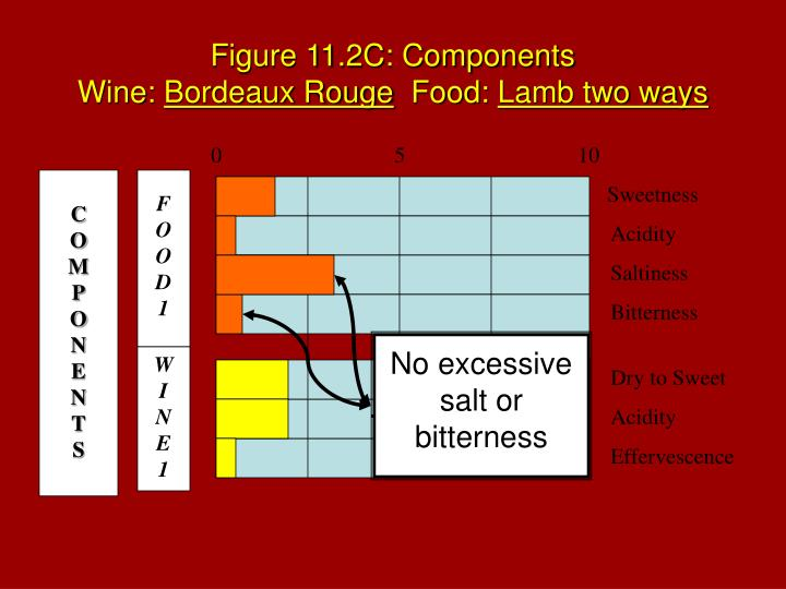 Figure 11.2C: Components