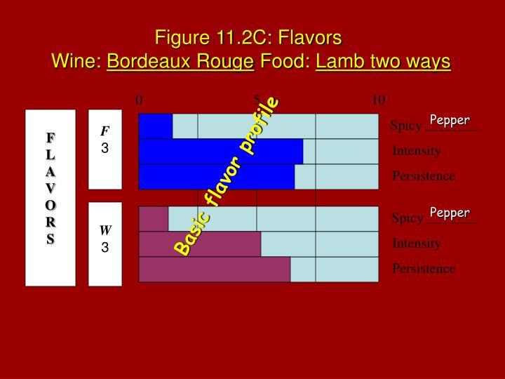 Figure 11.2C: Flavors