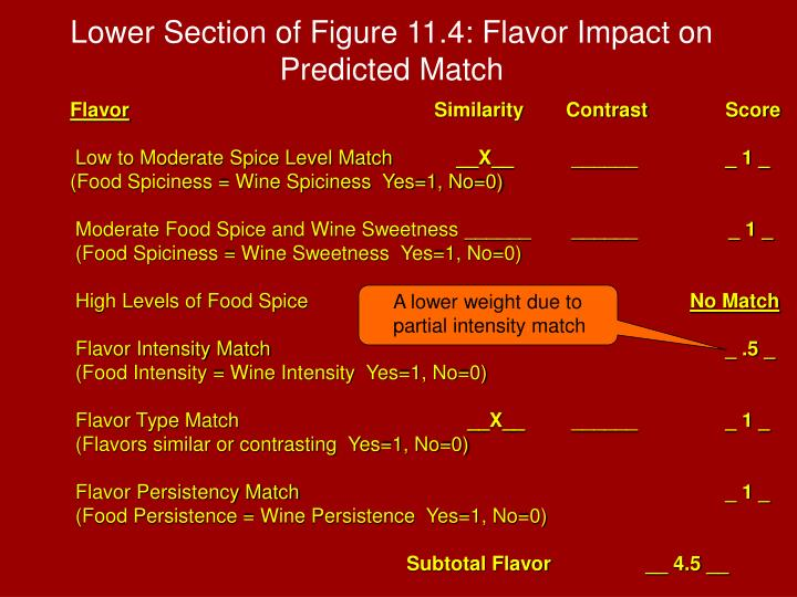 Lower Section of Figure 11.4: Flavor Impact on Predicted Match