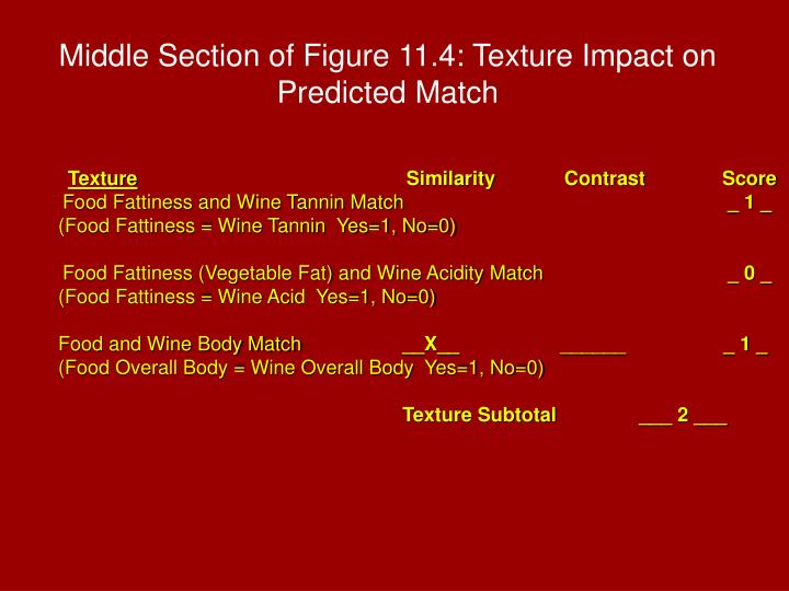 Middle Section of Figure 11.4: Texture Impact on Predicted Match