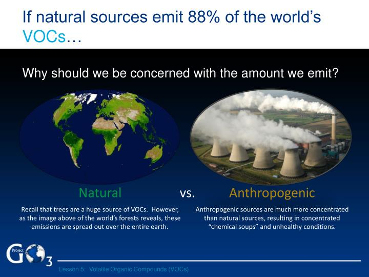 If natural sources emit 88% of the world's