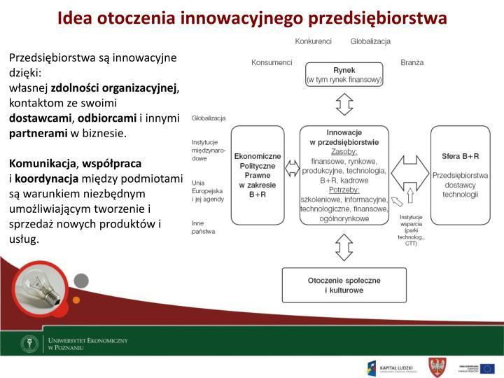 Idea otoczenia innowacyjnego przedsiębiorstwa