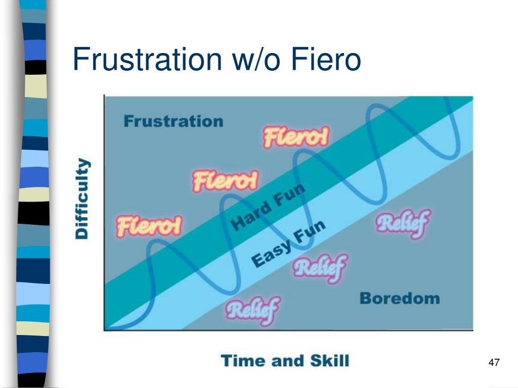 Frustration w/o Fiero