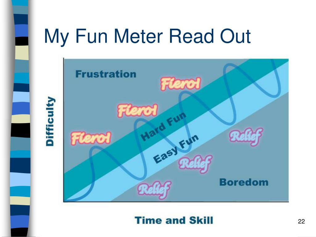 My Fun Meter Read Out