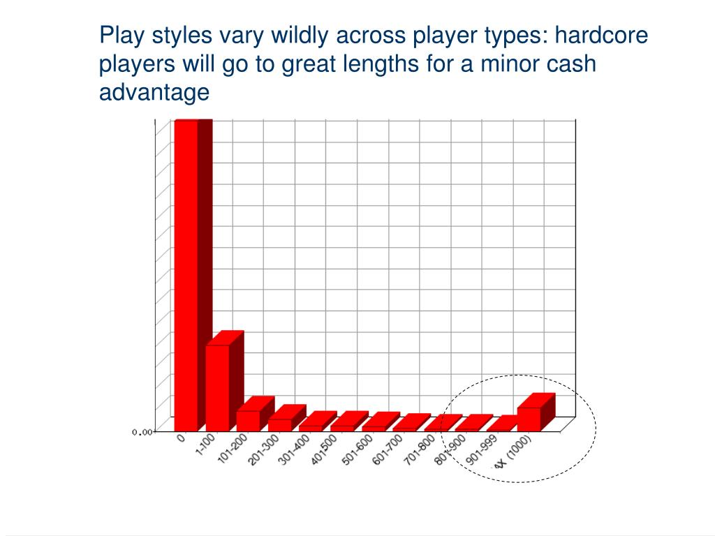Play styles vary wildly across player types: hardcore players will go to great lengths for a minor cash advantage
