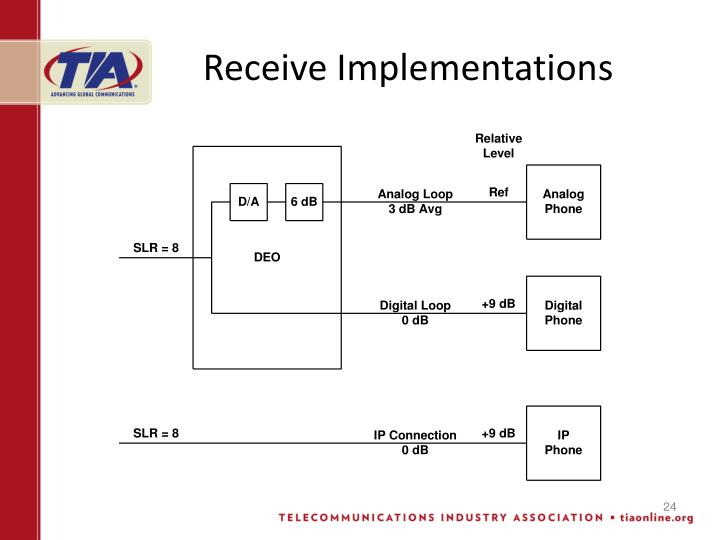 Receive Implementations