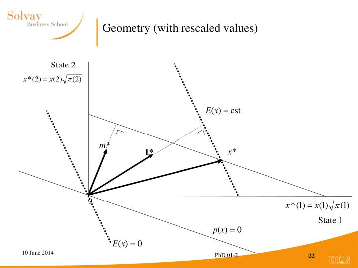 Geometry (with rescaled values)