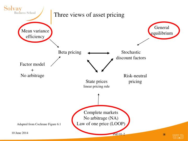 Three views of asset pricing