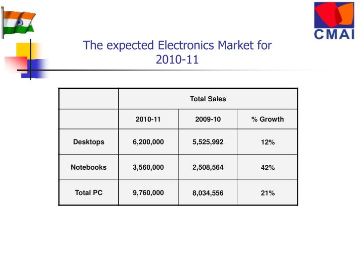 The expected Electronics Market for 2010-11