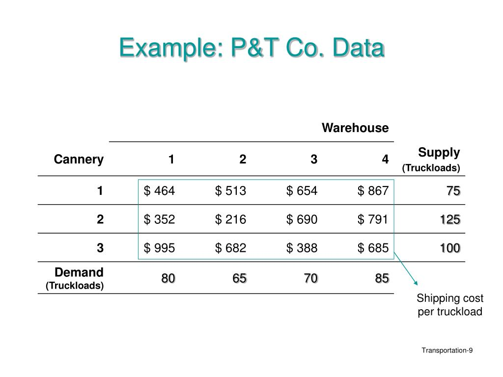 Example: P&T Co. Data