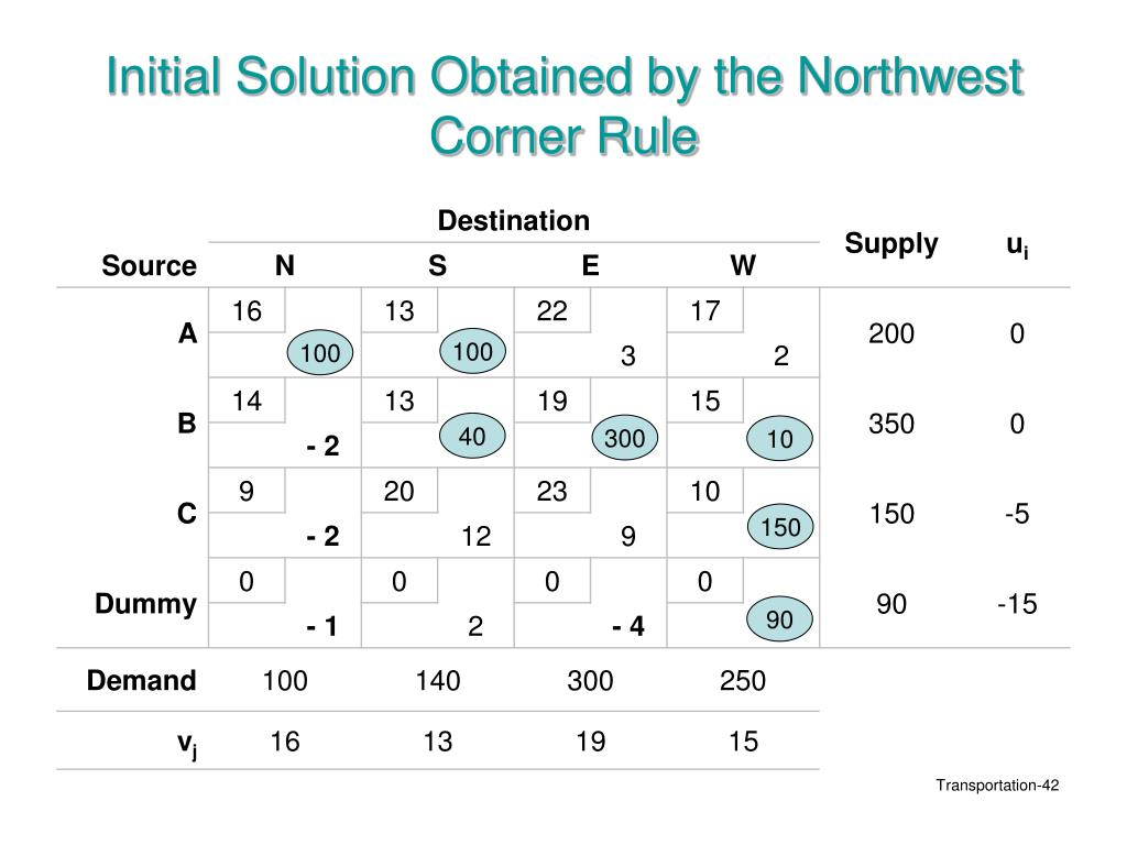 Initial Solution Obtained by the Northwest Corner Rule