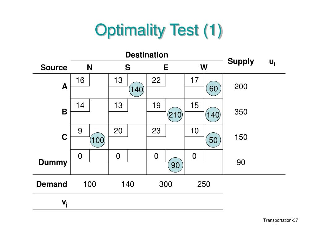 Optimality Test (1)