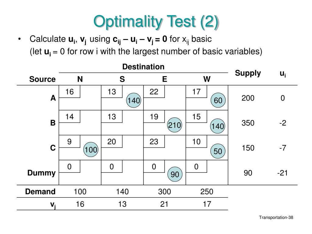 Optimality Test (2)