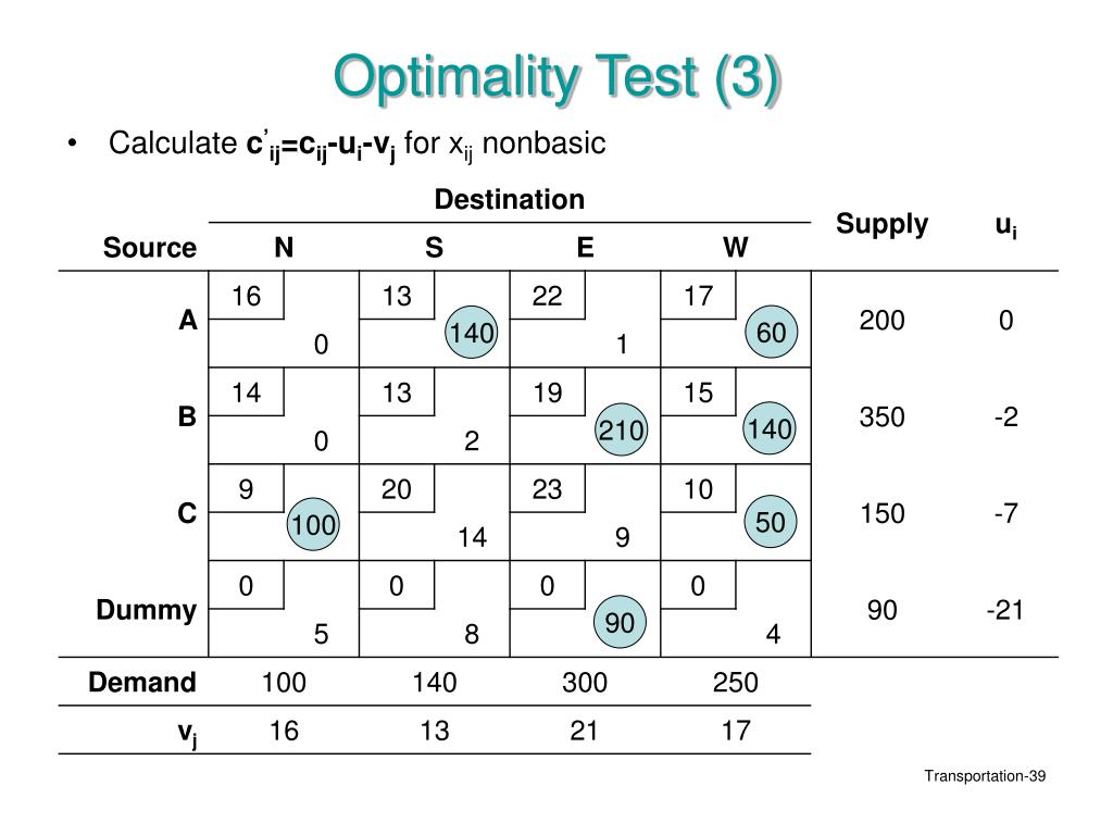 Optimality Test (3)