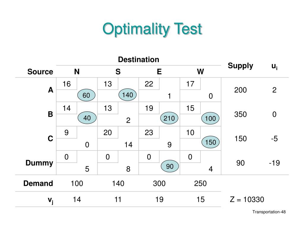 Optimality Test