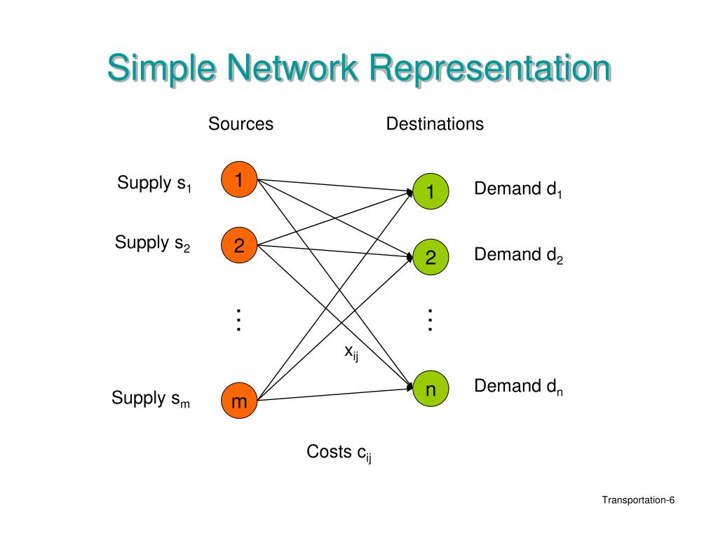 Simple Network Representation