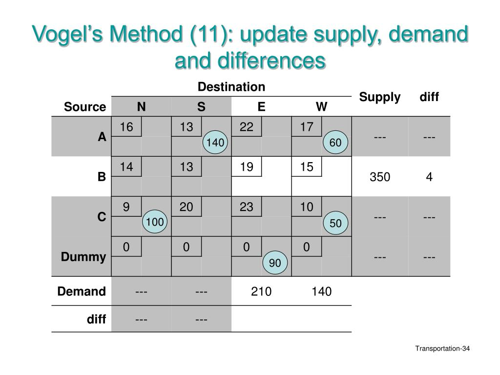 Vogel's Method (11): update supply, demand and differences