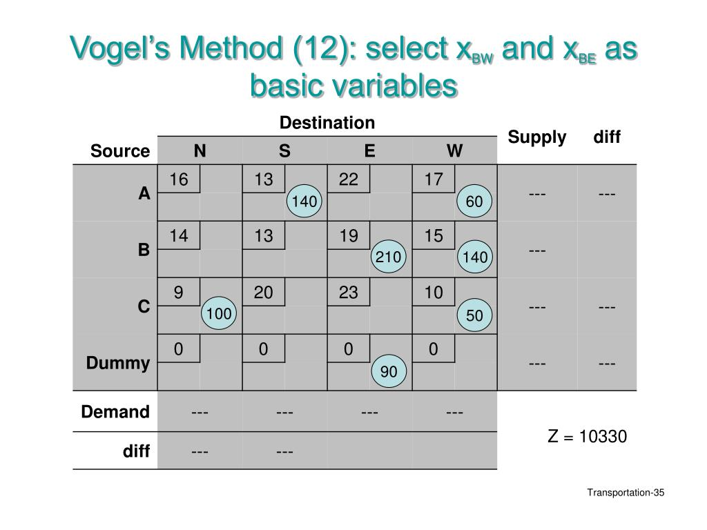 Vogel's Method (12): select x