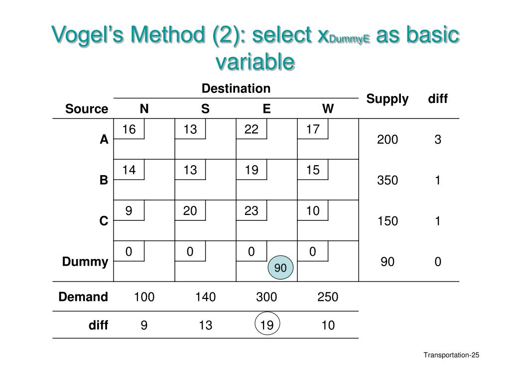 Vogel's Method (2): select x