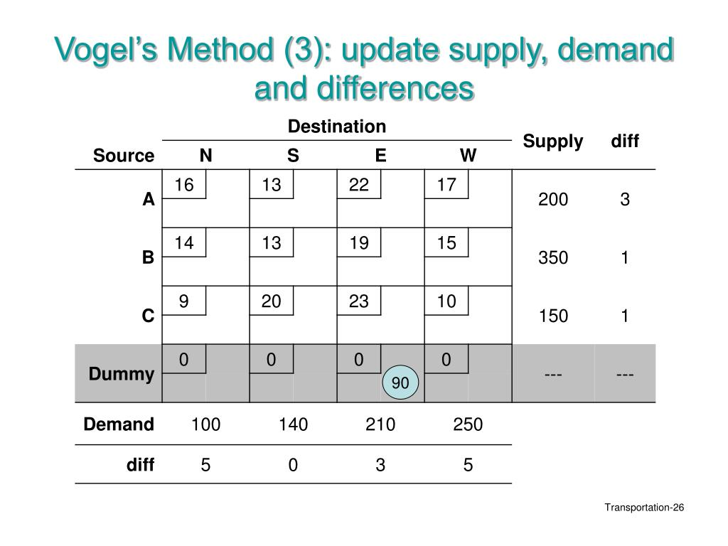 Vogel's Method (3): update supply, demand and differences