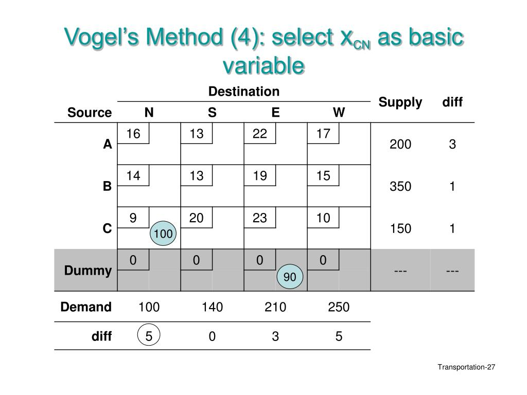 Vogel's Method (4): select