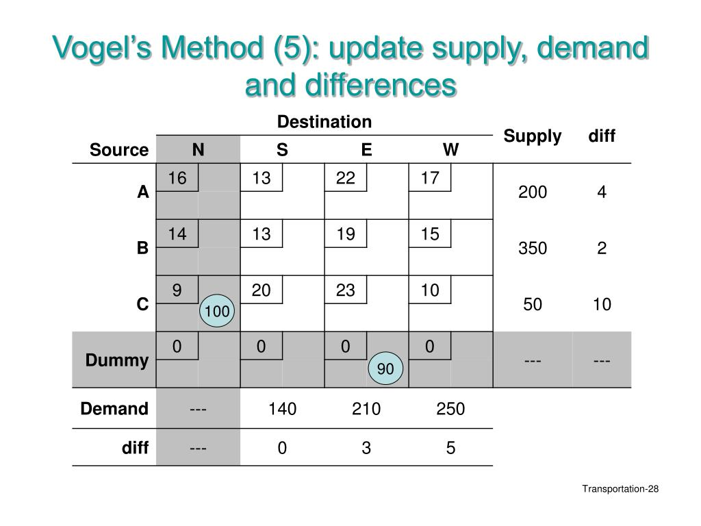 Vogel's Method (5): update supply, demand and differences