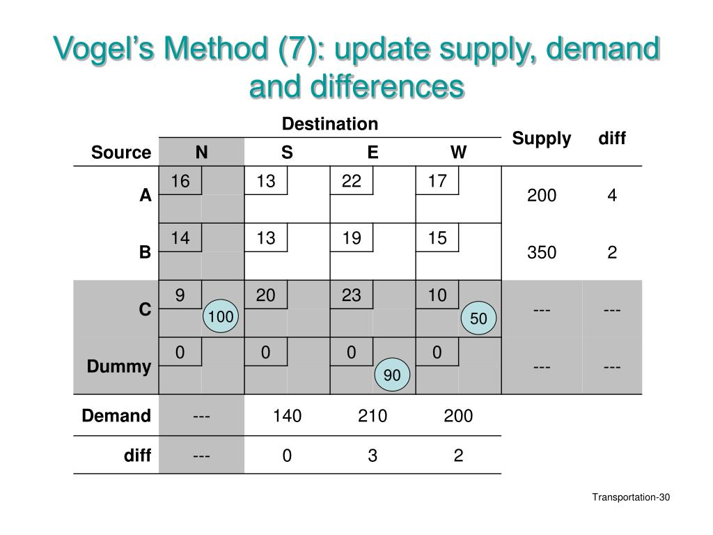 Vogel's Method (7): update supply, demand and differences