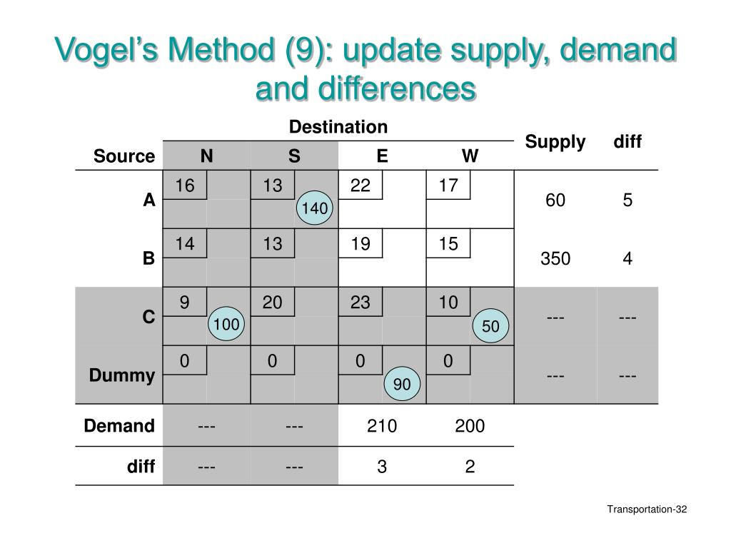 Vogel's Method (9): update supply, demand and differences