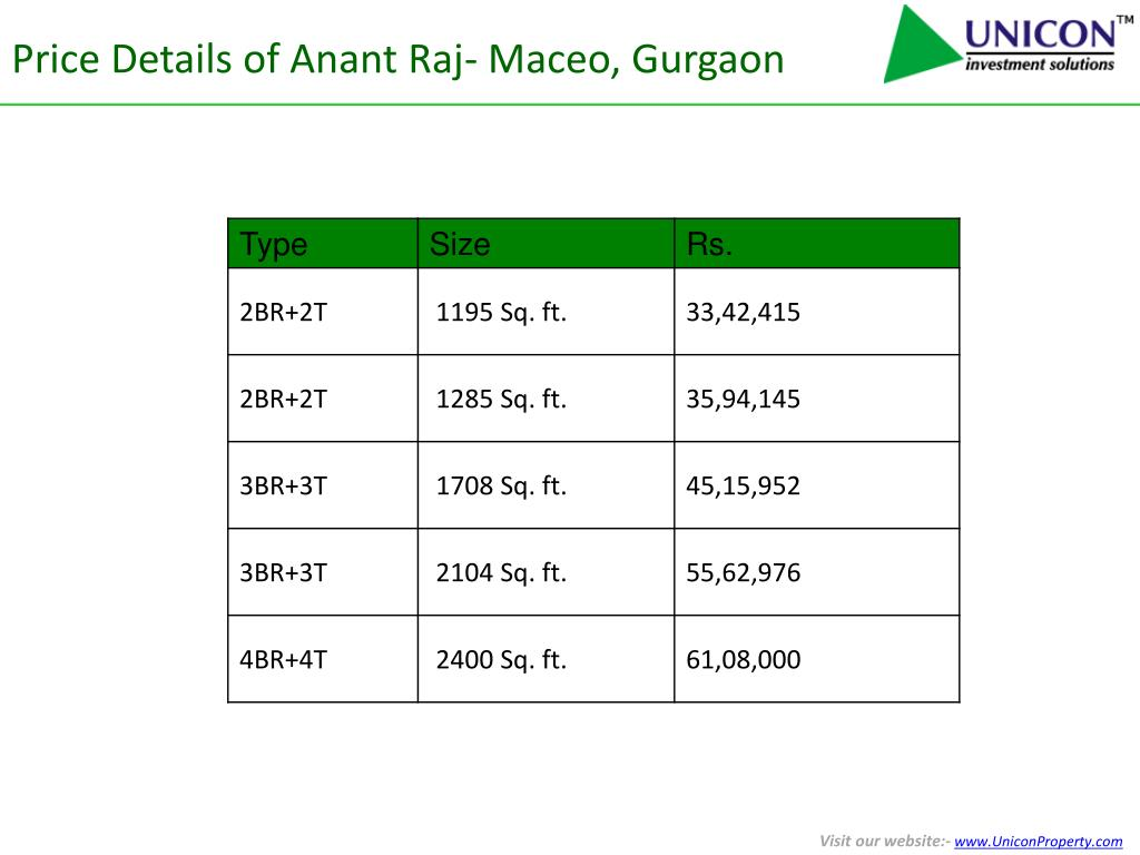 Price Details of Anant Raj- Maceo, Gurgaon