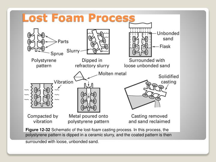 Lost Foam Process