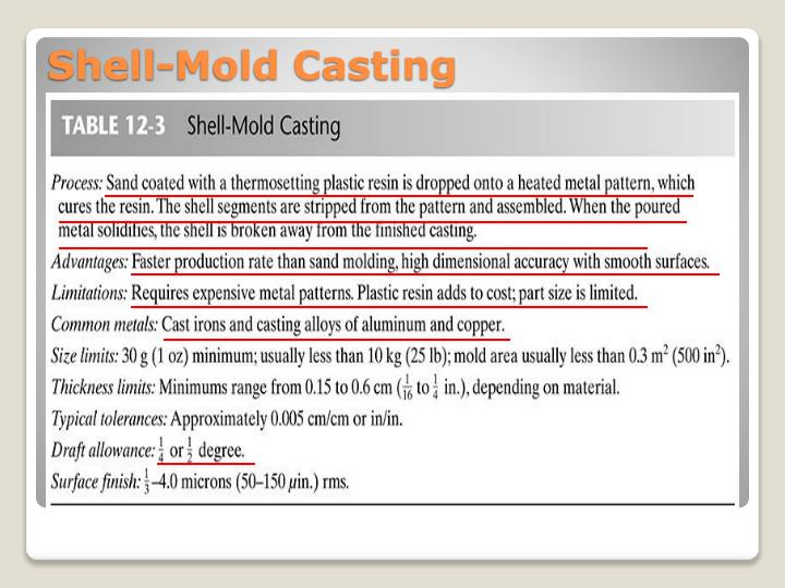 Shell-Mold Casting