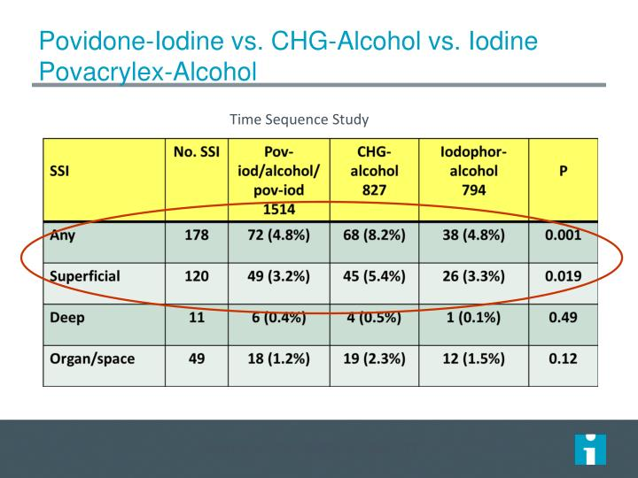 Povidone-Iodine vs. CHG-Alcohol vs. Iodine Povacrylex-Alcohol