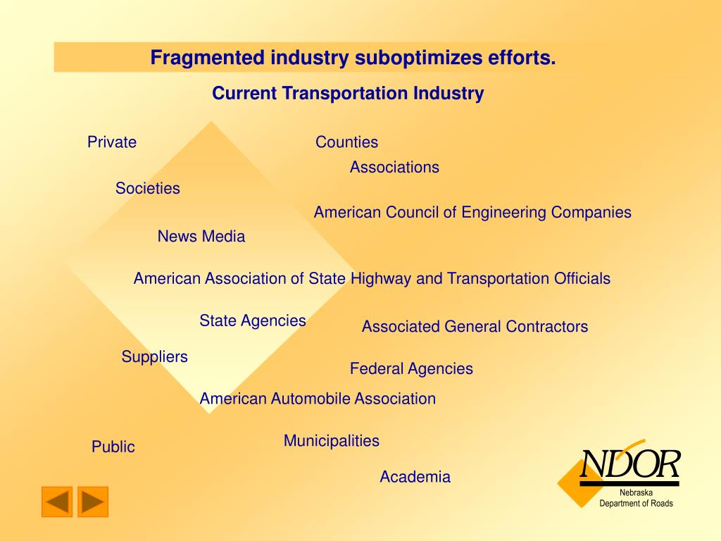 Fragmented industry suboptimizes efforts.