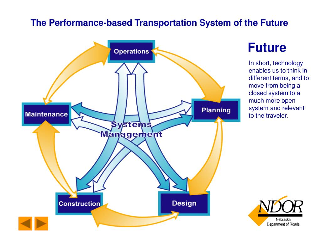 The Performance-based Transportation System of the Future