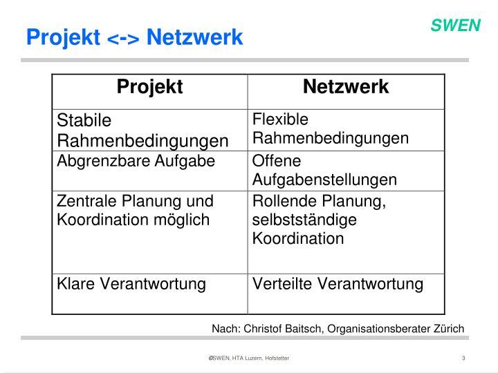Projekt <-> Netzwerk