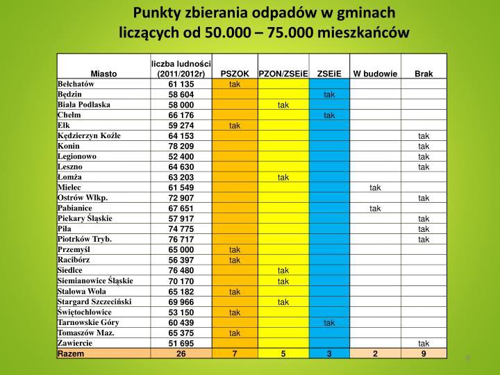 Punkty zbierania odpadów w gminach                                    liczących od 50.000 – 75.000 mieszkańców