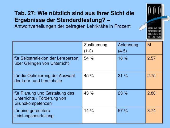 Tab. 27: Wie nützlich sind aus Ihrer Sicht die Ergebnisse der Standardtestung?