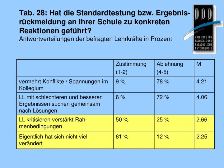 Tab. 28: Hat die Standardtestung bzw. Ergebnis-rückmeldung an Ihrer Schule zu konkreten