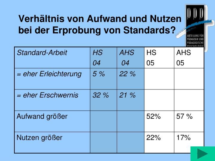Verhältnis von Aufwand und Nutzen bei der Erprobung von Standards?