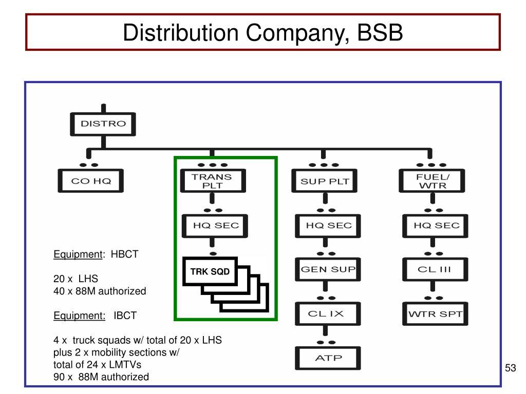 Distribution Company, BSB