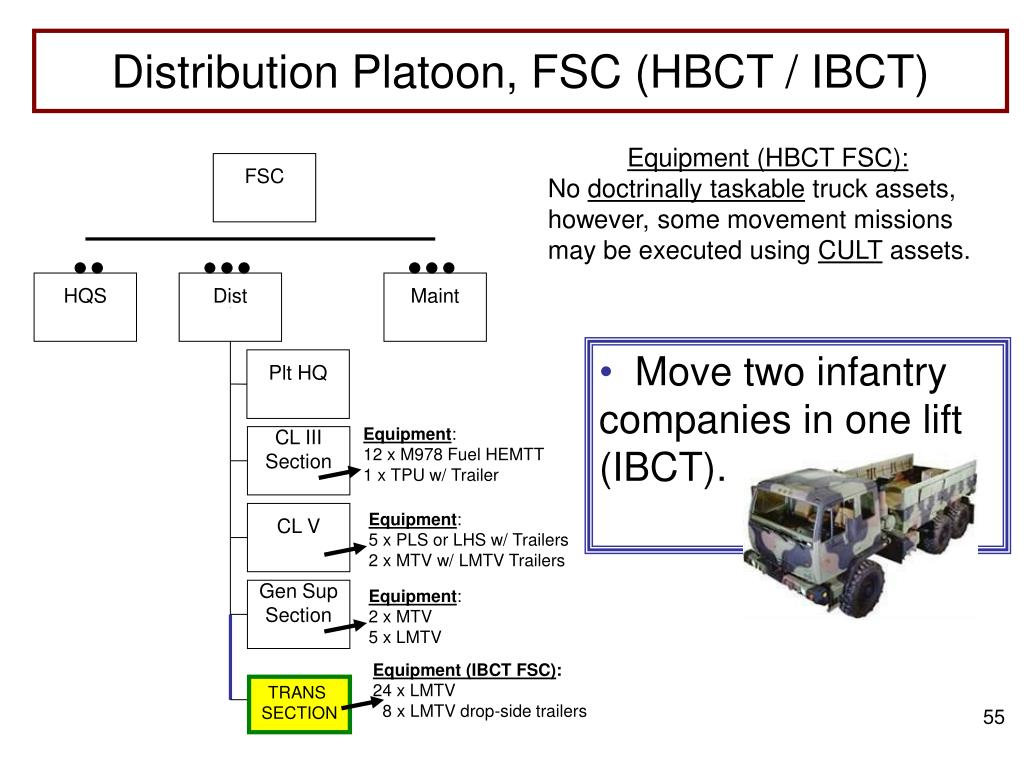 Distribution Platoon, FSC (HBCT / IBCT)