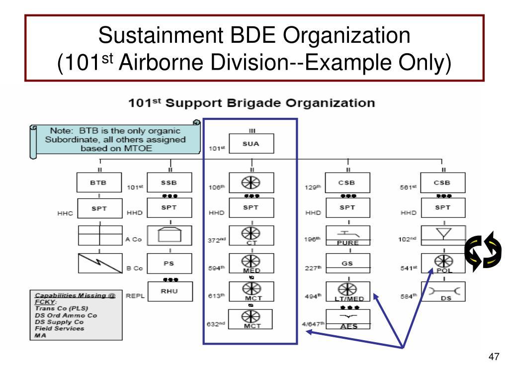 Sustainment BDE Organization